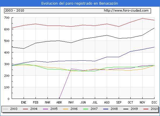 Evolucion  de los datos de parados para el Municipio de BENACAZON hasta DICIEMBRE del 2010.
