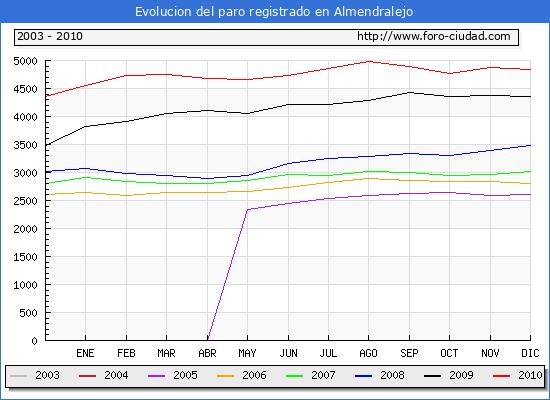Evolucion  de los datos de parados para el Municipio de ALMENDRALEJO hasta DICIEMBRE del 2010.
