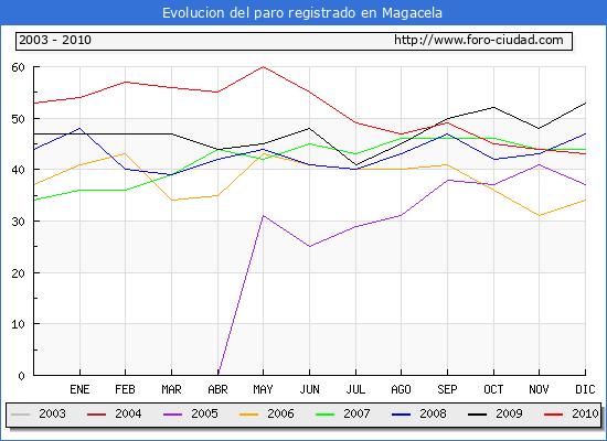 Evolucion  de los datos de parados para el Municipio de MAGACELA hasta DICIEMBRE del 2010.