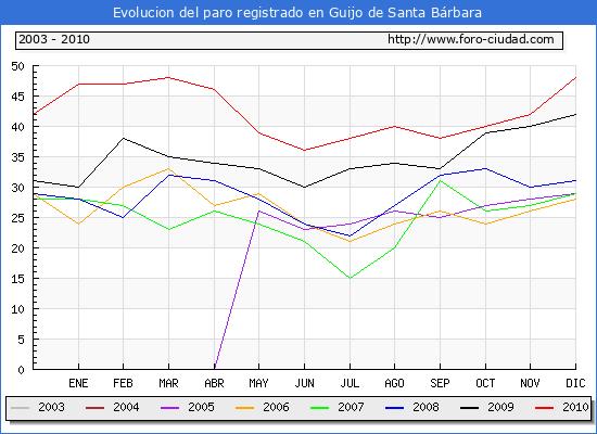 Evolucion  de los datos de parados para el Municipio de GUIJO DE SANTA BARBARA hasta DICIEMBRE del 2010.
