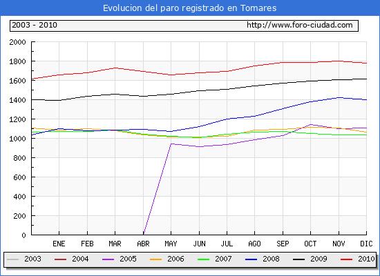 Evolucion  de los datos de parados para el Municipio de Tomares hasta Diciembre del 2010.