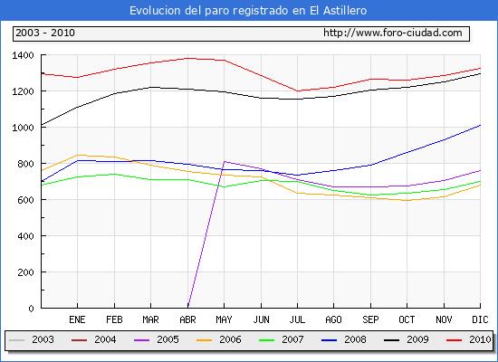 Evolucion de los datos de parados para el Municipio de El Astillero hasta Diciembre del 2010.