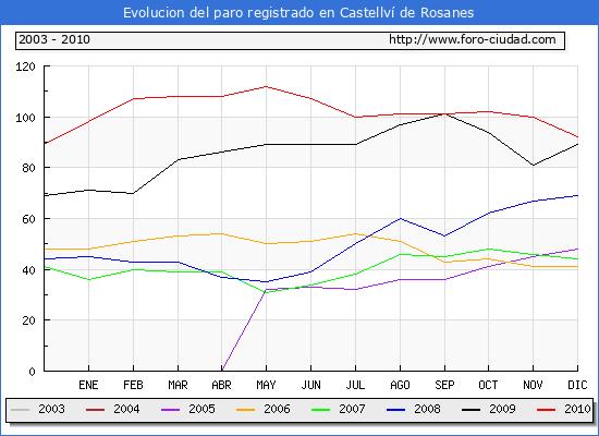 Evolucion  de los datos de parados para el Municipio de CASTELLVI DE ROSANES hasta DICIEMBRE del 2010.