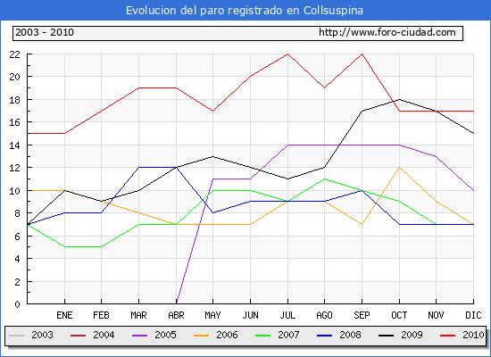 Evolucion  de los datos de parados para el Municipio de COLLSUSPINA hasta DICIEMBRE del 2010.