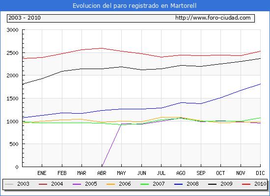Evolucion  de los datos de parados para el Municipio de MARTORELL hasta DICIEMBRE del 2010.
