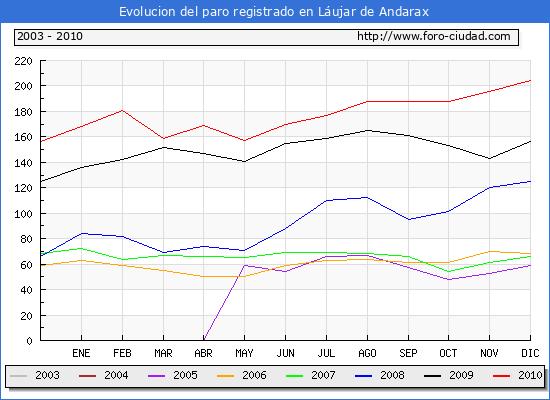 Evolucion  de los datos de parados para el Municipio de LAUJAR DE ANDARAX hasta DICIEMBRE del 2010.