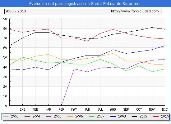 Evolucion  de los datos de parados para el Municipio de SANTA EULALIA DE RIUPRIMER hasta DICIEMBRE del 2010.