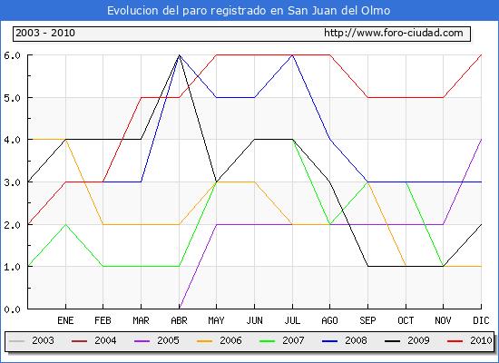 Evolucion  de los datos de parados para el Municipio de SAN JUAN DEL OLMO hasta DICIEMBRE del 2010.