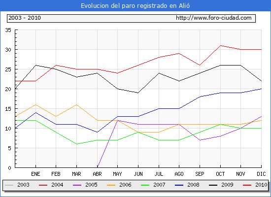 Evolucion  de los datos de parados para el Municipio de ALIO hasta DICIEMBRE del 2010.