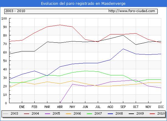 Evolucion  de los datos de parados para el Municipio de MASDENVERGE hasta DICIEMBRE del 2010.
