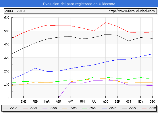 Evolucion  de los datos de parados para el Municipio de ULLDECONA hasta DICIEMBRE del 2010.