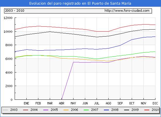Evolucion  de los datos de parados para el Municipio de EL PUERTO DE SANTA MARIA hasta DICIEMBRE del 2010.
