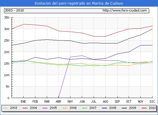 Evolucion  de los datos de parados para el Municipio de MARINA DE CUDEYO hasta DICIEMBRE del 2010.