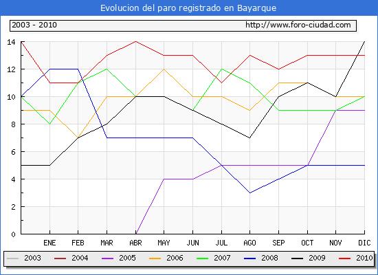 Evolucion  de los datos de parados para el Municipio de BAYARQUE hasta DICIEMBRE del 2010.