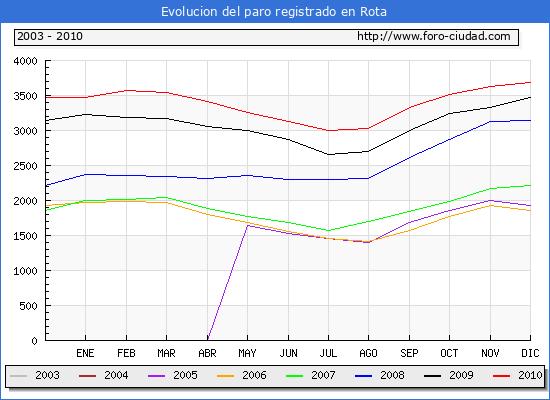Evolucion  de los datos de parados para el Municipio de ROTA hasta DICIEMBRE del 2010.