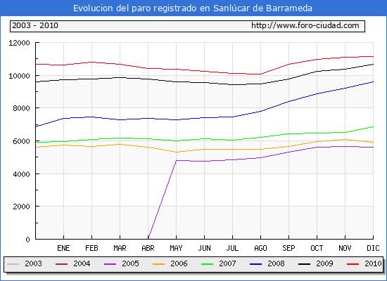 Evolucion  de los datos de parados para el Municipio de SANLUCAR DE BARRAMEDA hasta DICIEMBRE del 2010.