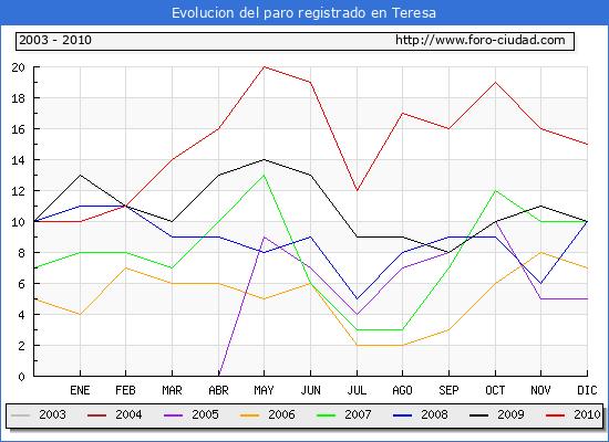 Evolucion  de los datos de parados para el Municipio de TERESA hasta DICIEMBRE del 2010.