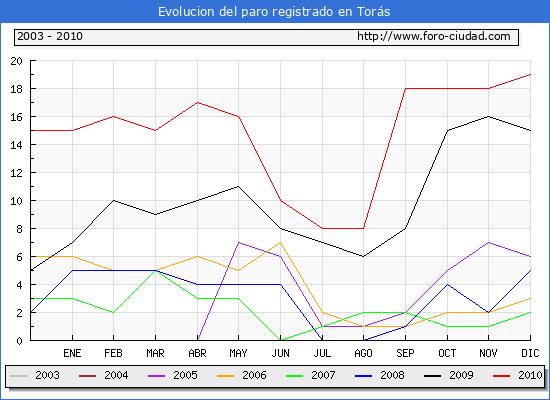 Evolucion  de los datos de parados para el Municipio de TORAS hasta DICIEMBRE del 2010.