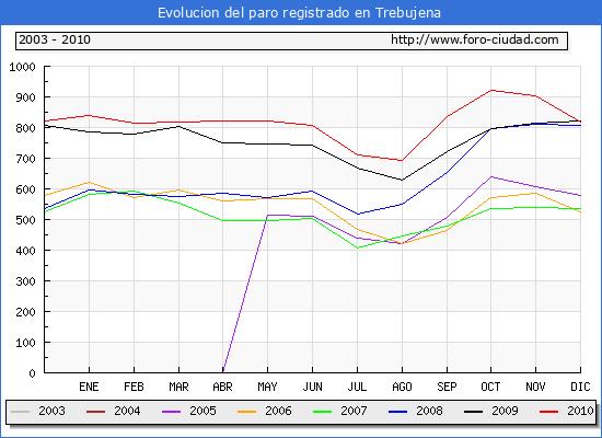 Evolucion  de los datos de parados para el Municipio de TREBUJENA hasta DICIEMBRE del 2010.