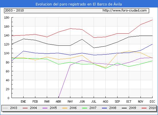 Evolucion  de los datos de parados para el Municipio de EL BARCO DE AVILA hasta DICIEMBRE del 2010.