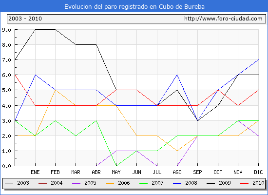 Evolucion  de los datos de parados para el Municipio de CUBO DE BUREBA hasta DICIEMBRE del 2010.