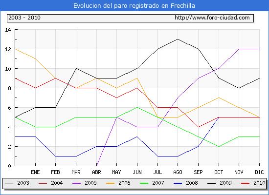 Evolucion  de los datos de parados para el Municipio de FRECHILLA hasta DICIEMBRE del 2010.