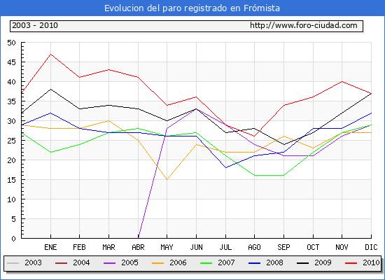 Evolucion  de los datos de parados para el Municipio de FROMISTA hasta DICIEMBRE del 2010.