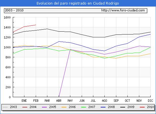 Evolucion  de los datos de parados para el Municipio de CIUDAD RODRIGO hasta FEBRERO del 2010.