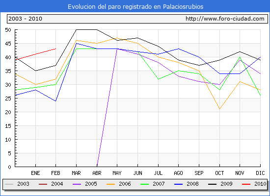 Evolucion  de los datos de parados para el Municipio de PALACIOSRUBIOS hasta FEBRERO del 2010.