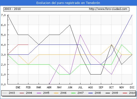 Evolucion  de los datos de parados para el Municipio de TENEBRON hasta FEBRERO del 2010.