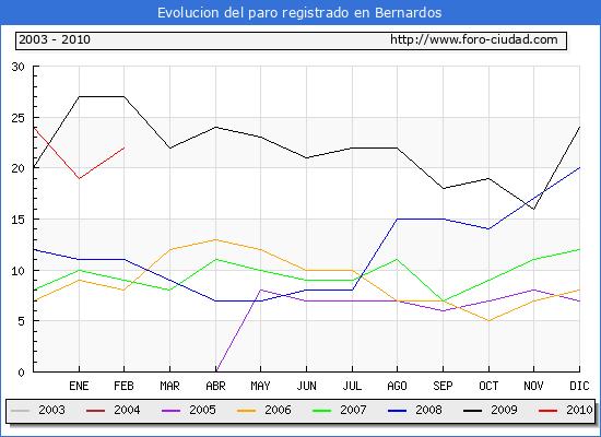 Evolucion  de los datos de parados para el Municipio de BERNARDOS hasta FEBRERO del 2010.