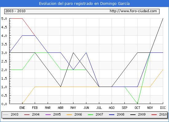 Evolucion  de los datos de parados para el Municipio de DOMINGO GARCIA hasta FEBRERO del 2010.