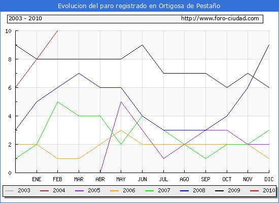 Evolucion  de los datos de parados para el Municipio de ORTIGOSA DE PESTA�O hasta FEBRERO del 2010.