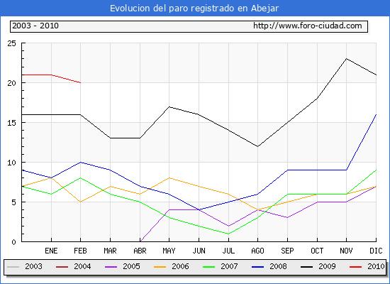 Evolucion  de los datos de parados para el Municipio de ABEJAR hasta FEBRERO del 2010.
