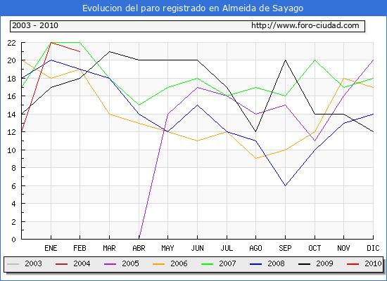 Evolucion  de los datos de parados para el Municipio de ALMEIDA DE SAYAGO hasta FEBRERO del 2010.