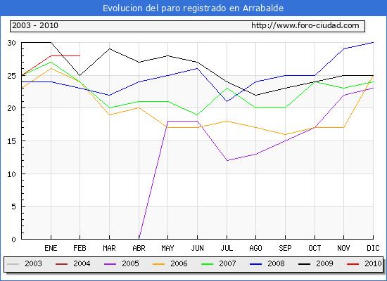 Evolucion  de los datos de parados para el Municipio de ARRABALDE hasta FEBRERO del 2010.