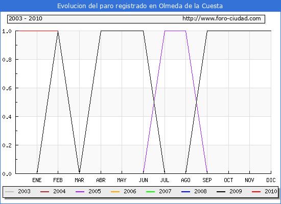 Evolucion  de los datos de parados para el Municipio de OLMEDA DE LA CUESTA hasta FEBRERO del 2010.