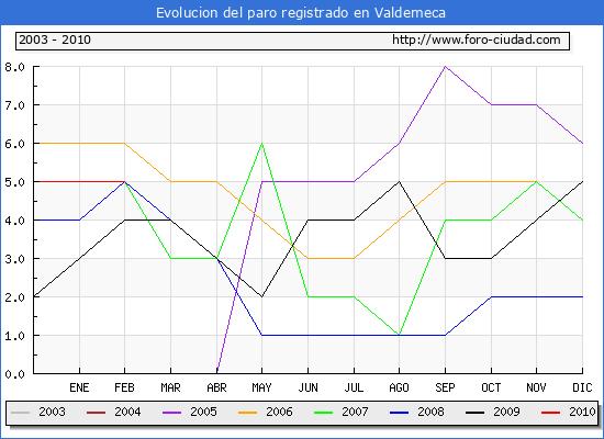 Evolucion  de los datos de parados para el Municipio de VALDEMECA hasta FEBRERO del 2010.