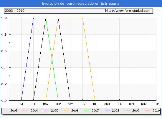 Evolucion  de los datos de parados para el Municipio de ESTRIEGANA hasta FEBRERO del 2010.