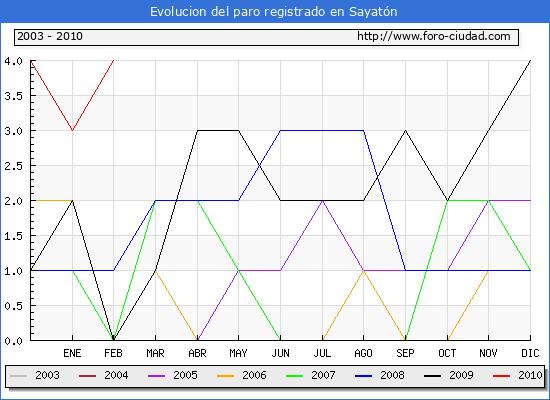 Evolucion  de los datos de parados para el Municipio de SAYATON hasta FEBRERO del 2010.