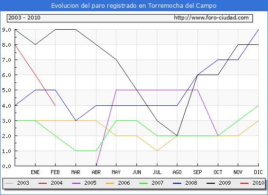 Evolucion  de los datos de parados para el Municipio de Torremocha del Campo hasta Febrero del 2010.