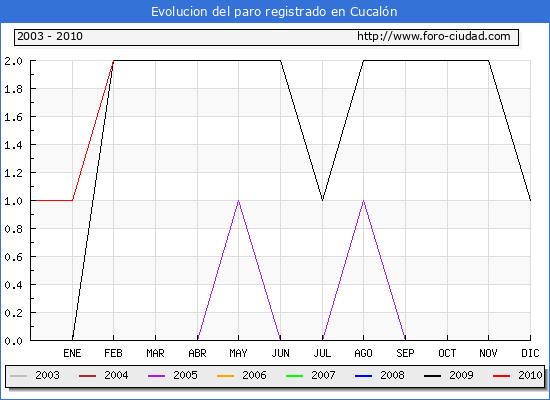 Evolucion  de los datos de parados para el Municipio de CUCALON hasta FEBRERO del 2010.