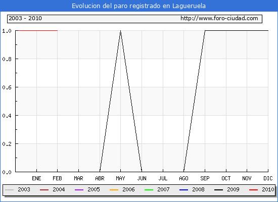 Evolucion  de los datos de parados para el Municipio de LAGUERUELA hasta FEBRERO del 2010.