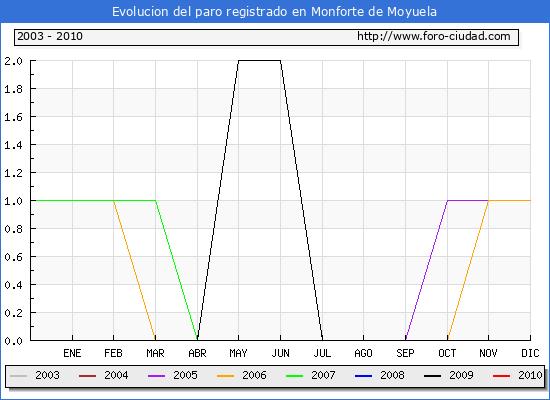Evolucion de los datos de parados para el Municipio de Monforte de Moyuela hasta Febrero del 2010.