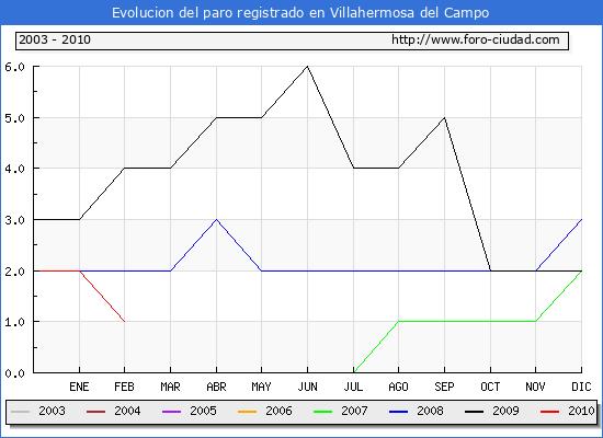 Evolucion  de los datos de parados para el Municipio de Villahermosa del Campo hasta Febrero del 2010.