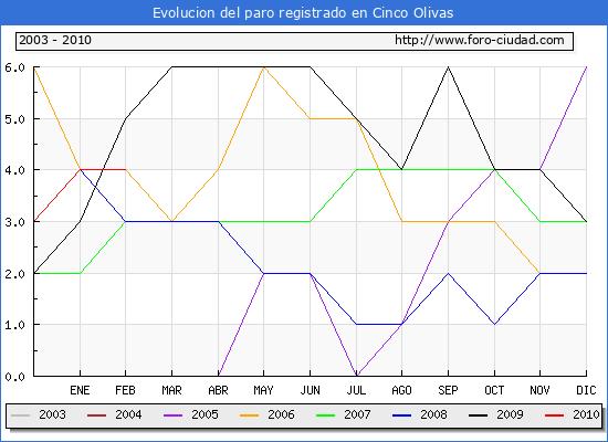 Evolucion  de los datos de parados para el Municipio de CINCO OLIVAS hasta FEBRERO del 2010.