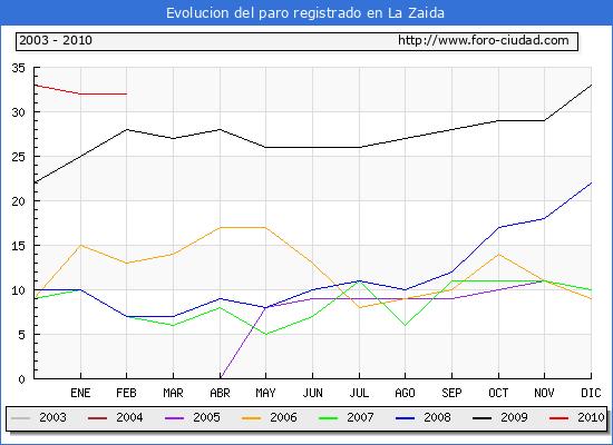 Evolucion  de los datos de parados para el Municipio de LA ZAIDA hasta FEBRERO del 2010.