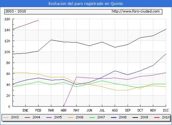 Evolucion  de los datos de parados para el Municipio de QUINTO hasta FEBRERO del 2010.