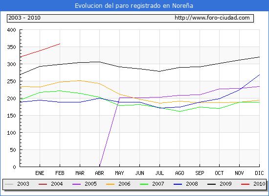Evolucion  de los datos de parados para el Municipio de NORE�A hasta FEBRERO del 2010.