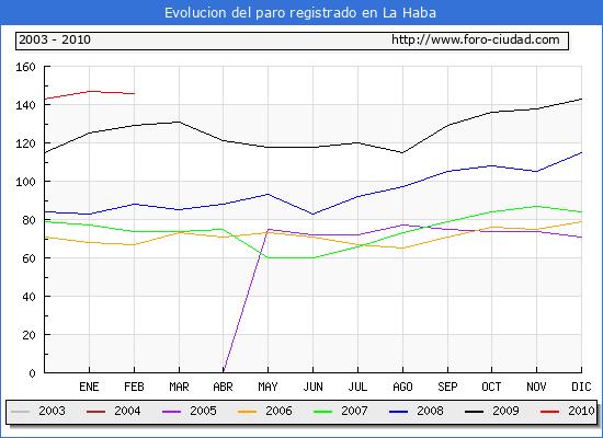 Evolucion  de los datos de parados para el Municipio de LA HABA hasta FEBRERO del 2010.